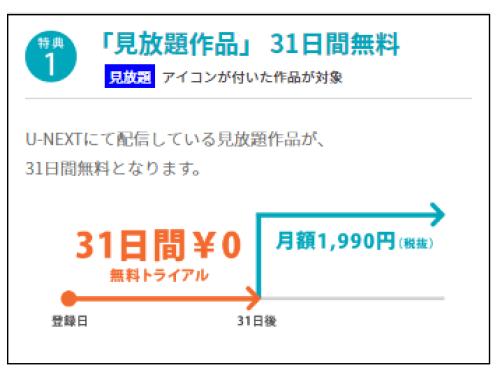 31日間トライアル