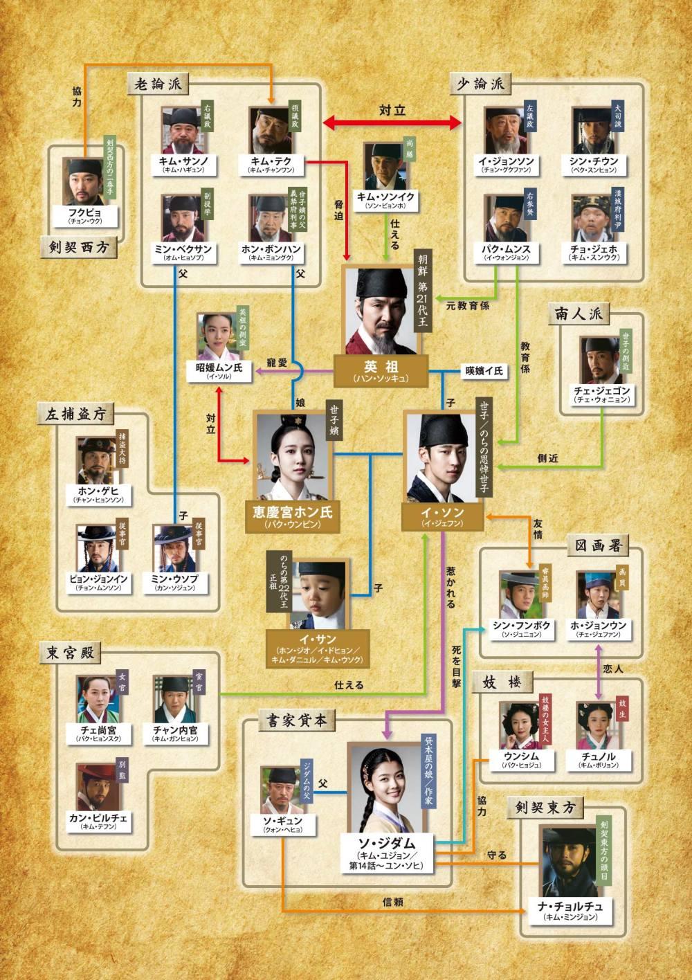 韓国ドラマ「秘密の扉」人物相関図