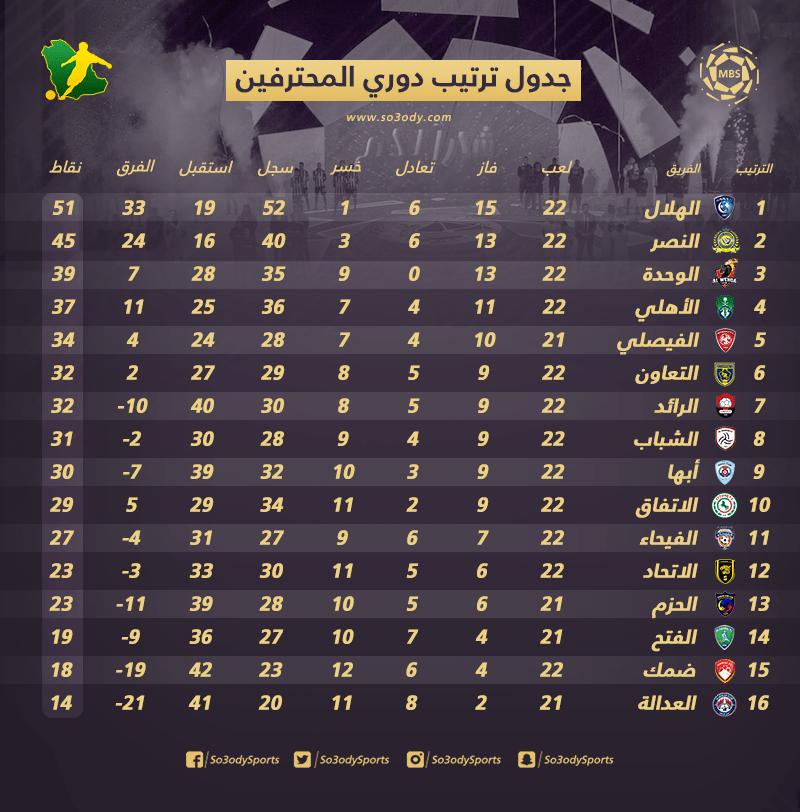ترتيب الجولة 22 بعد مواجهات الكبار النصر يهدد الهلال وسقوط الأهلي والاتحاد سعودى سبورت