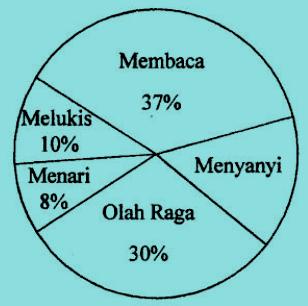 Diagram lingkaran kegemaran siswa