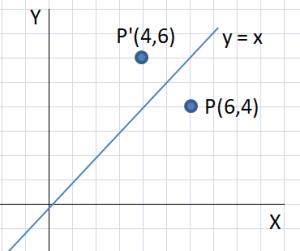 Hasil refleksi titik P terhadap garis y = x