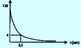 Grafik peluruhan