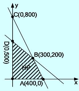 Grafik program linear
