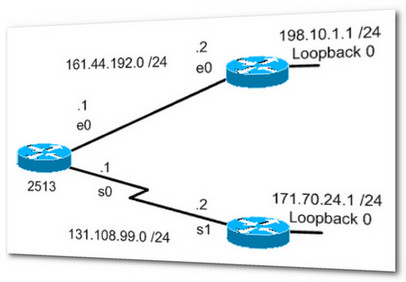CCNA – Configuring a Gateway of Last Resort Using IP Commands