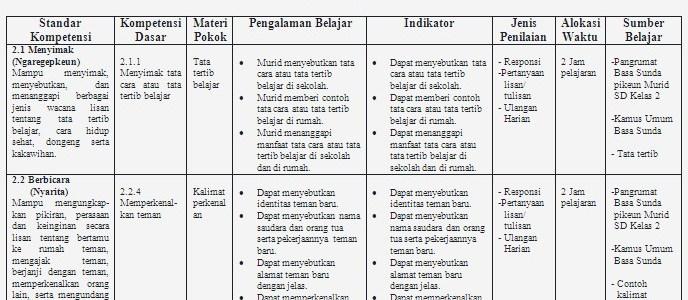 Silabus Bahasa Sunda SD Kelas 1 – 6 Lengkap