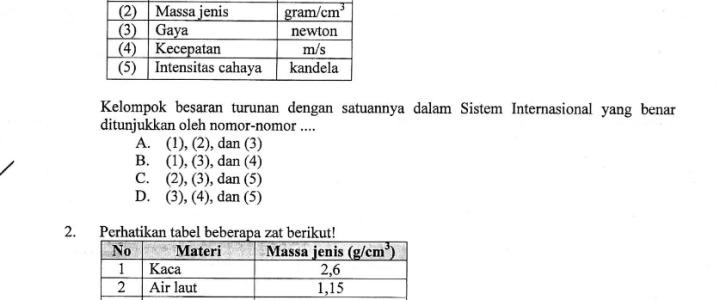 Paket Lengkap Soal Ujian Nasional 2013 tingkat SMP/MTs