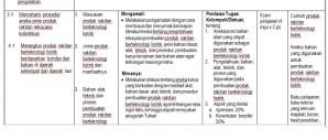 Download Silabus Prakarya SMP Kurikulum 2013