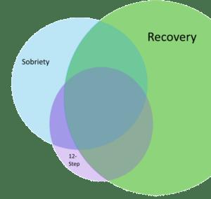 Recovery Venn