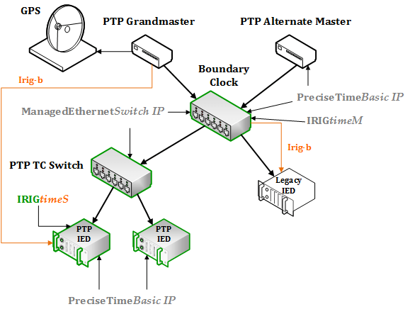 Seamless Integration Of Aware Ethernet Switching In