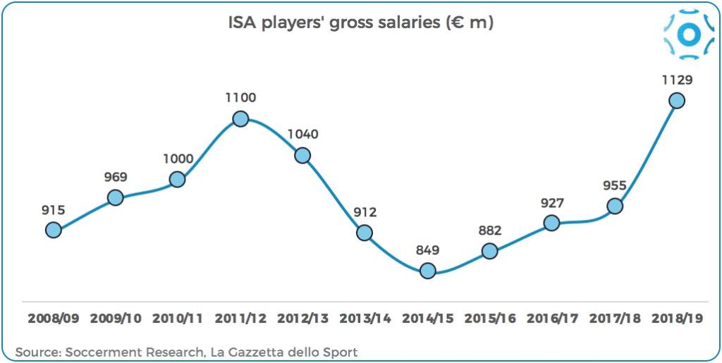 La somma degli stipendi di tutti i tesserati di serie A negli anni
