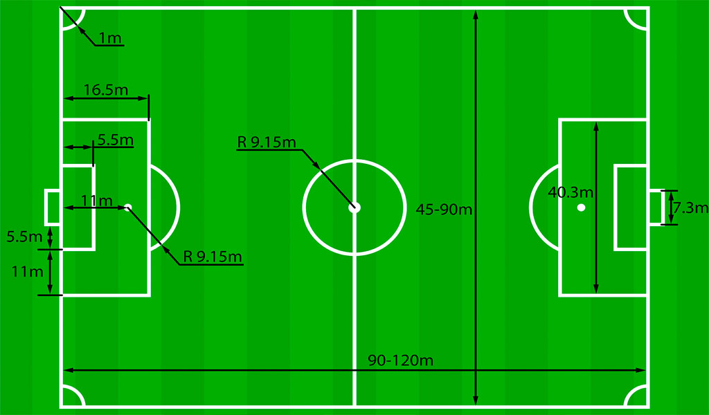 How Big Are Soccer Fields   What Is The Size Of A Soccer Field In Feet  Meters And Yards