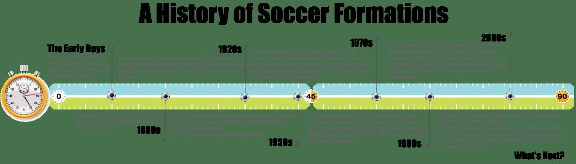 Soccer Formations Timeline