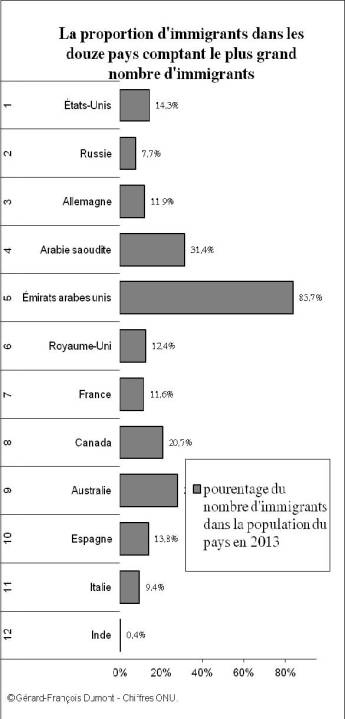 l87-1736b-ifri-migrationsinter-gfd-proportions