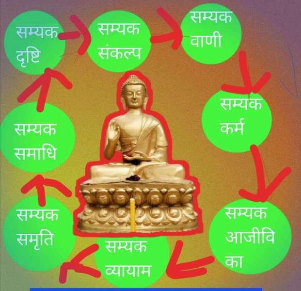 भगवान बुद्ध की जन्म भूमि नेपाल