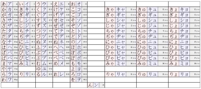 Japonská slabiková abeceda