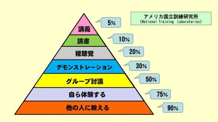 ラーニング・ピラミッド