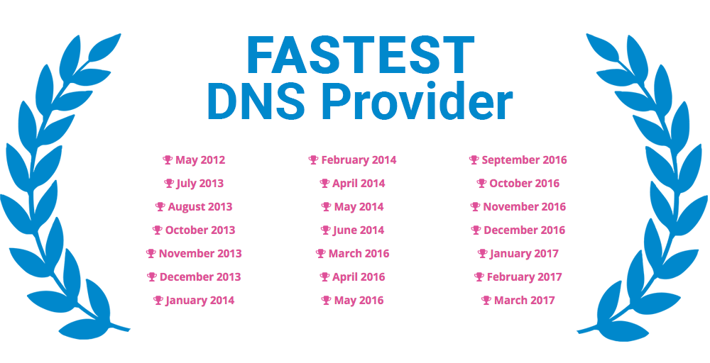 DNS Made Easy Fastest DNS Provider