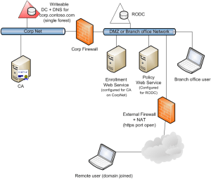 Certificate Enrollment Web Services in Active Directory Certificate Services  TechNet Articles