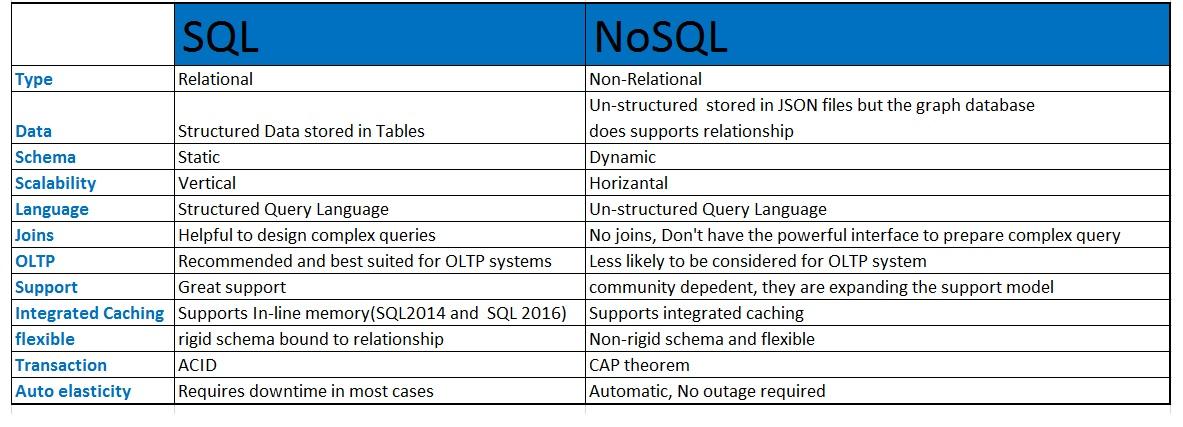 Image result for sql vs nosql