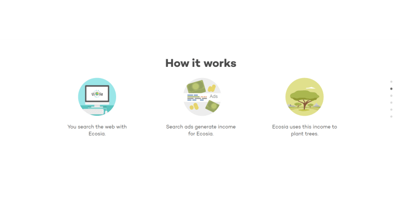 How Ecosia Works