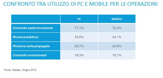 mobile utilizzo