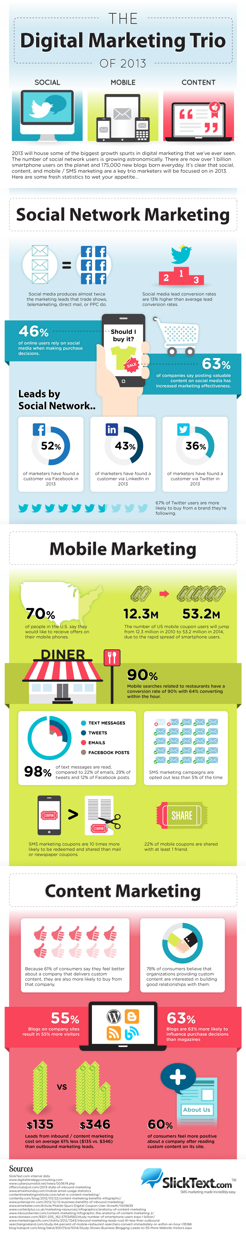 Digital marketing, social network marketing, mobile marketing, content marketing,