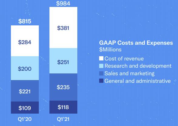 twitter revenue