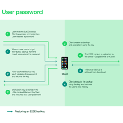 WhatsApp encrypts chat backups to secure privacy loophole
