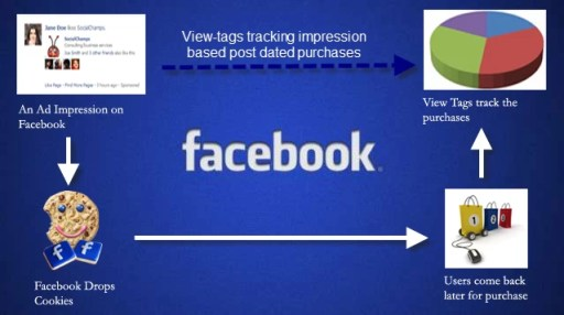 Facebook-View-Tags