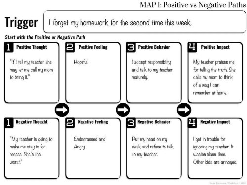 Using Cognitive Behavioral Therapy With Younger Students Social
