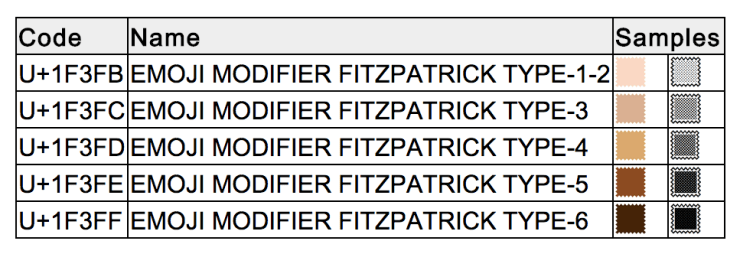 Unicode-Skin-Tone-Fitzpatrick-scale