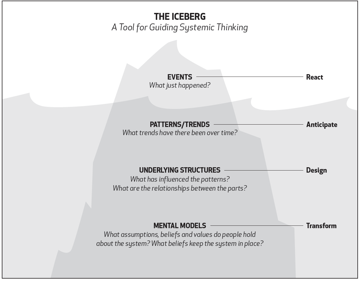 Reading For Leading 14 Using The Systems Thinking Iceberg To Troubleshoot Problems Social In
