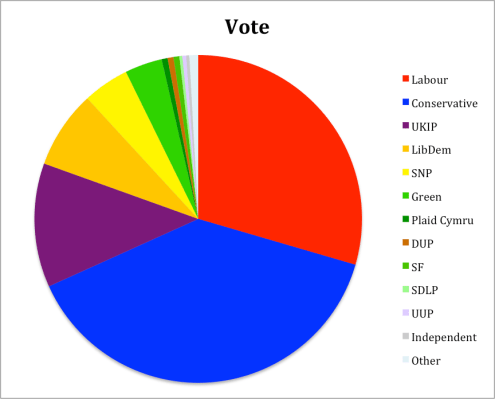 Votes General Election 2015