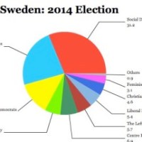 Right-wing Coalition Defeated in Swedish Election Result