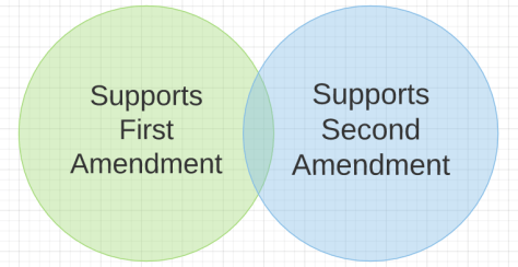 1A 2A Venn Diagram