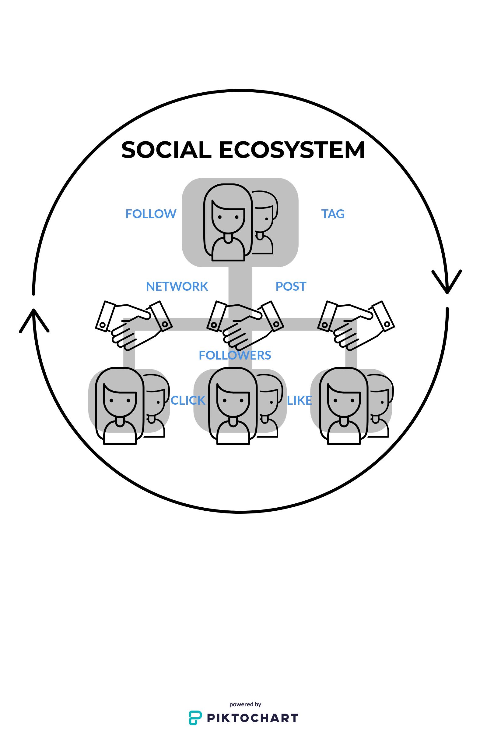 The Social Customer Experience Ecosystem Desirae Gibson