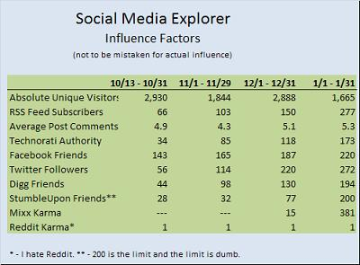 Social Media Explorer January Influence Chart