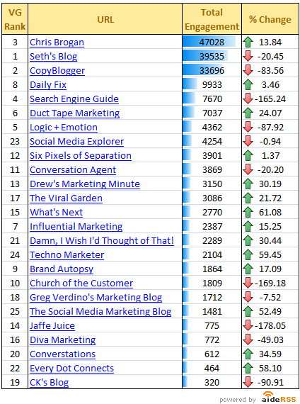 AideRSS's Engagement Ranking For The Top 25 Marketing Blogs, including SocialMediaExplorer.com