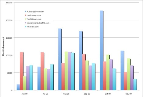 A six-month comparison of the top five Environmental Blogs based on engagement from Postrank. (Click for larger view)
