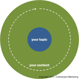 Content Marketing Beyond the Core