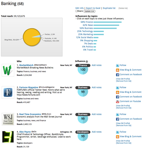 Banking influencers - from Socmetrics