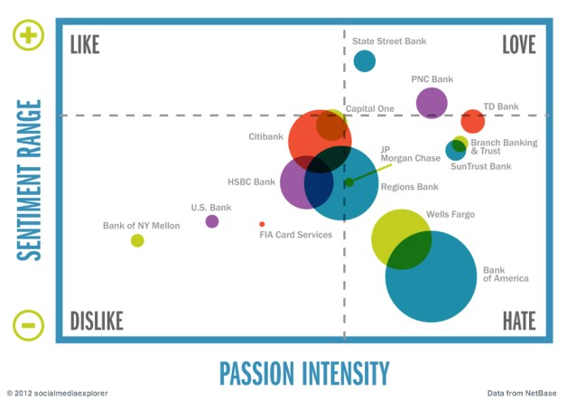 Brand Passion Index - U.S. Banks