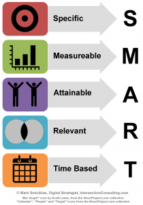 SMART Infographic Objectives