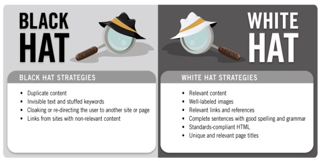 Be aware of black hat strategies, as Google are actively trying to eradicate them