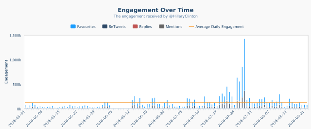 crowdbabble_social-media-analytics_trump-vs-clinton_hillary-engagement-spike