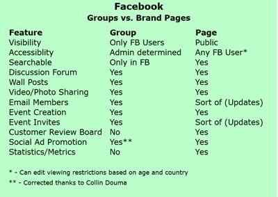 facebook groups vs pages comparison essay