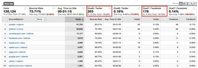 Track visitors' experience for each social media platform