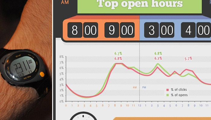 What's The Best Time To Send Email Blasts? Confusing Infographic Unsuccessfully Explains