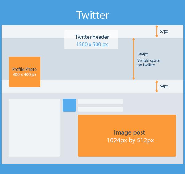 infografica dimensioni immagini twitter 2017