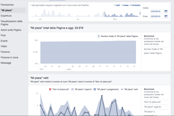 mi piace facebook insight analisi